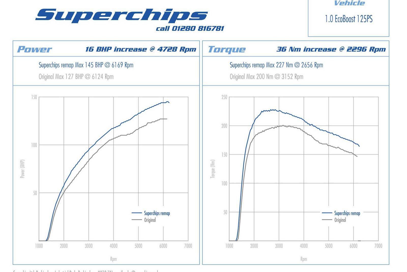 Superchips' class=